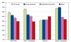 A Mixed Phenotype of Airway Wall Thickening and Emphysema Is Associated with Dyspnea and Hospitalization for Chronic Obstructive Pulmonary Disease.